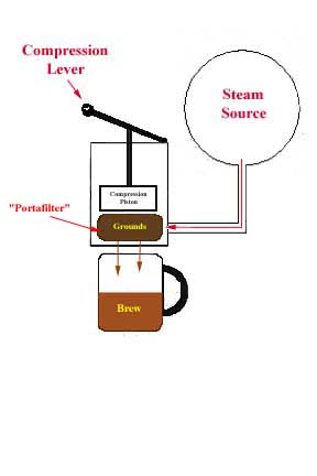 Schematic of the Espresso Process